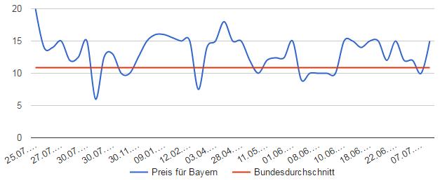 Graspreise Bayern