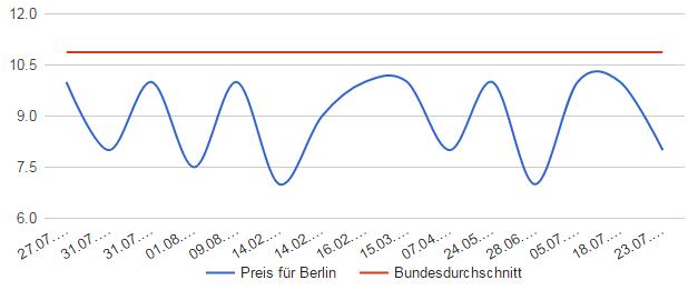 Graspreise Berlin